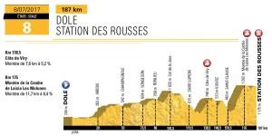Profil 8. etapy Tour de France 2017