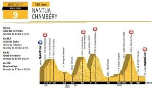 Profil 9. etapy Tour de France 2017