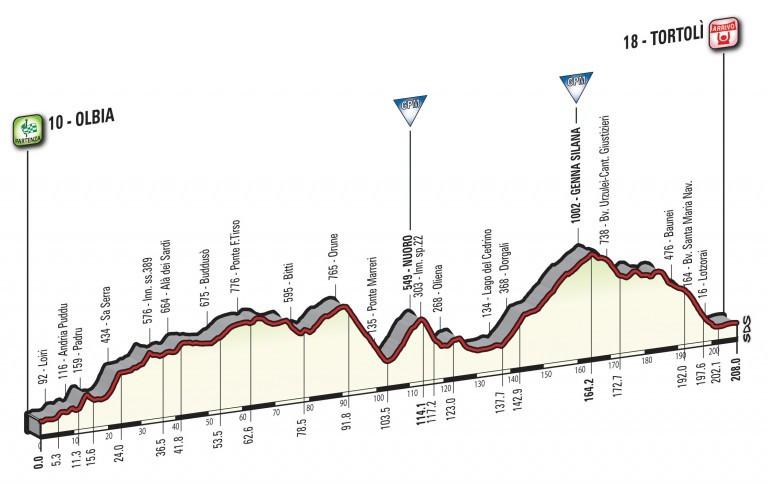 Profil 2. etapy Giro d'Italia 2017