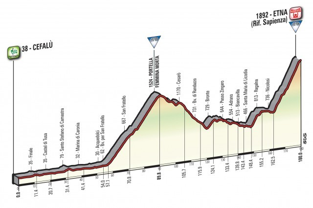 Profil 4. etapy Giro d'Italia 2017