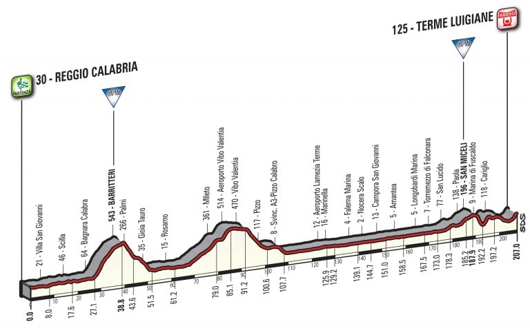 Profil 6. etapy Giro d'Italia 2017