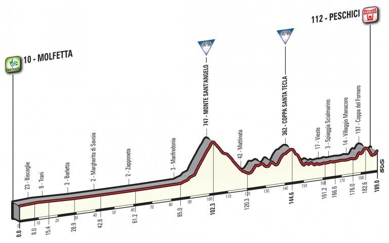 Profil 8. etapy Giro d'Italia 2017