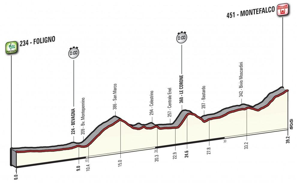 Profil 10. etapy Giro d'Italia 2017