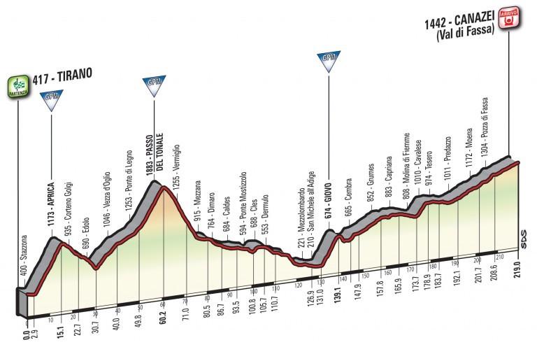 Profil 17. etapy Giro d'Italia 2017