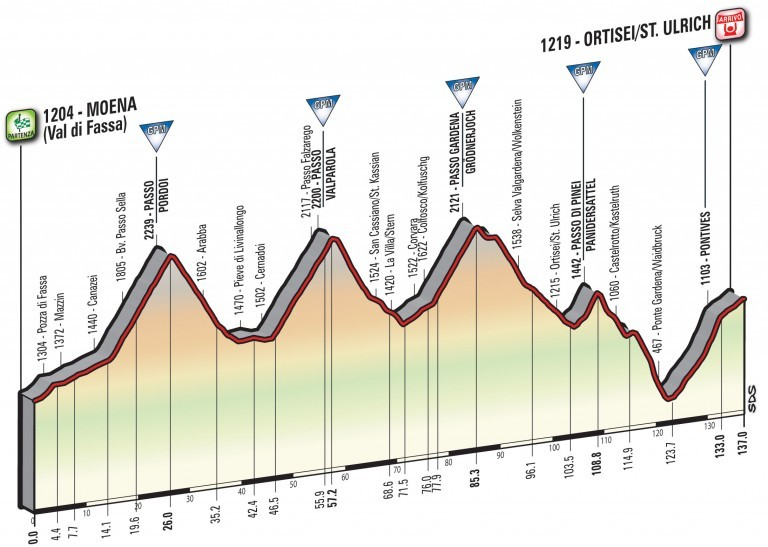 Profil 18. etapy Giro d'Italia 2017
