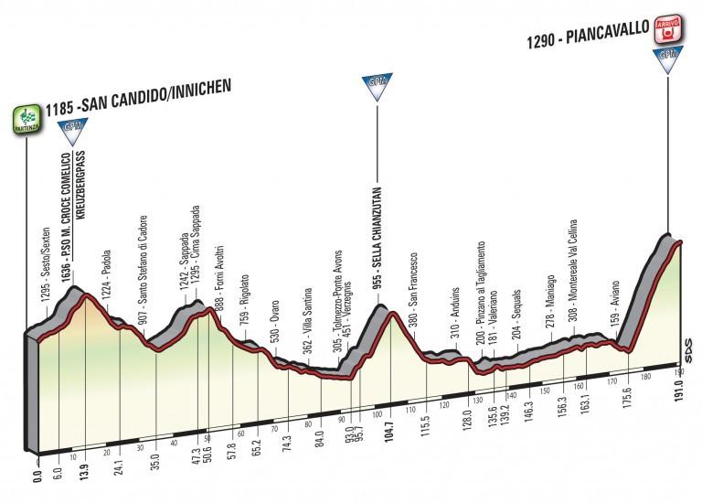 Profil 19. etapy Giro d'Italia 2017