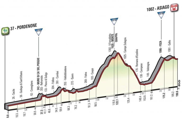 Profil 20. etapy Giro d'Italia 2017