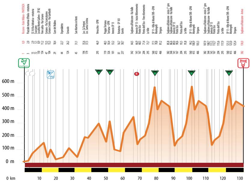 Coppi e Bartali, 2. etapa - profil