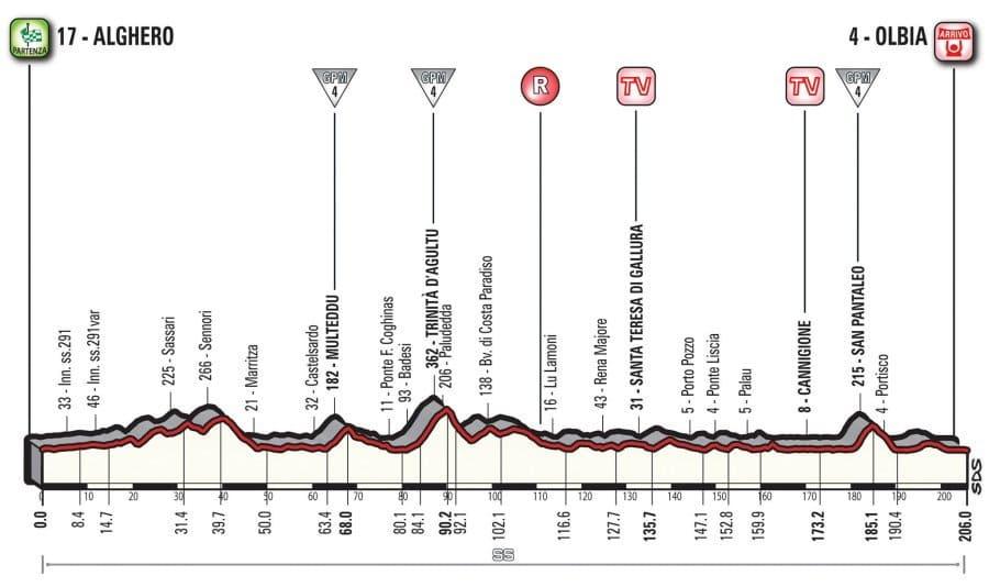 Profil 1. etapy Giro d'Italia 2017