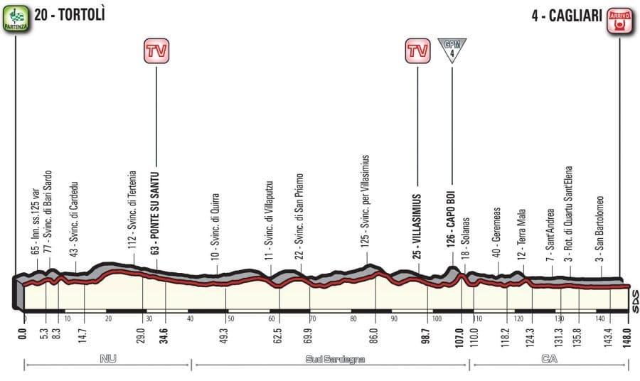 Profil 3. etapy Giro d'Italia 2017