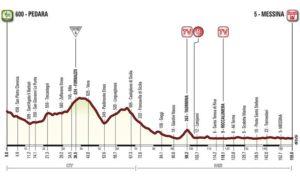 Profil 5. etapy Giro d'Italia 2017