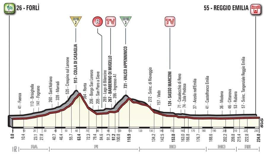 Profil 12. etapy Giro d'Italia 2017