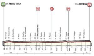 Profil 13. etapy Giro d'Italia 2017
