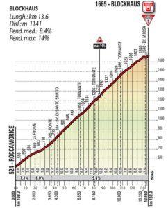 Blockhaus - profil stoupání 9. etapy Giro d'Italia 2017