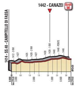 Profil dojezdu 17. etapy Giro d'Italia 2017