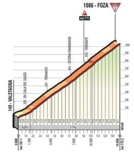 Foza - klíčová prémie 20. etapy Giro d'Italia 2017