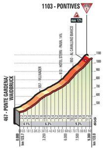 Pontives - profil prémie 18. etapy Giro d'Italia 2017