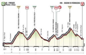 Profil 11. etapy Giro d'Italia 2017