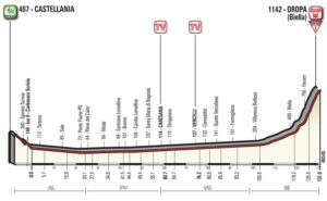 Profil 14. etapy Giro d'Italia 2017