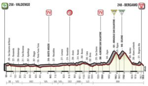 Profil 15. etapy Giro d'Italia 2017
