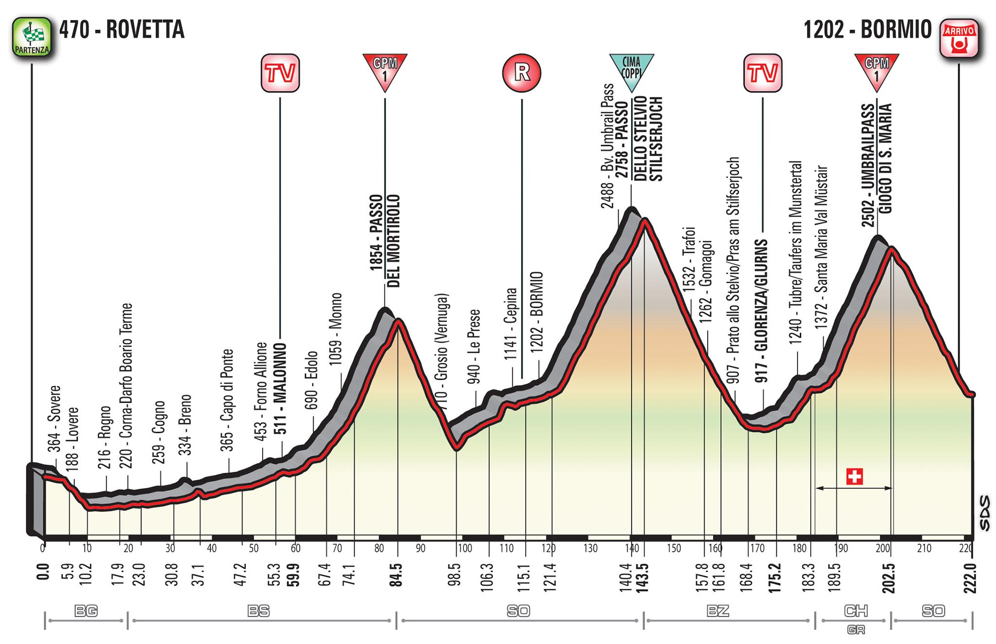 Profil 16. etapy Giro d'Italia 2017