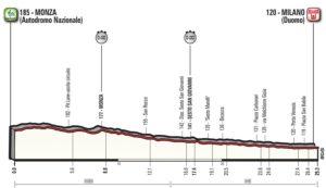 Profil 21. etapy Giro d'Italia 2017