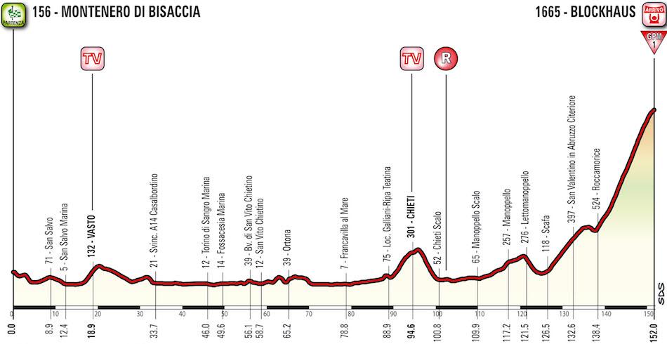 Profil 9. etapy Giro d'Italia 2017