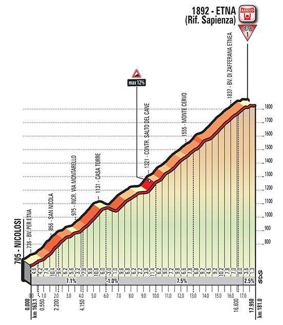 Profil - Etna - dojezd 4. etapy Giro d'Italia 2017