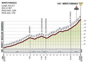 Profil Monte Fumaiolo - Giro d'Italia 2017