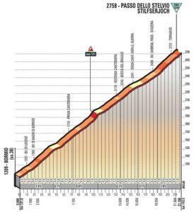Profil - Passo dello Stelvio - Giro d'Italia 2017