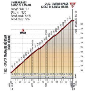 Profil - Umbrail Pass - Giro d'Italia 2017