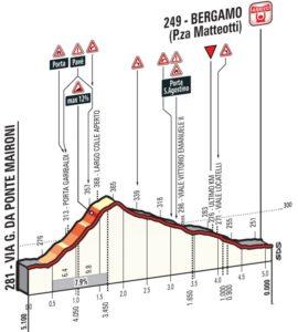 Profil dojezdu 15. etapy Giro d'Italia 2017 - Largo Colle Aperto - Bergamo