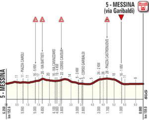 Dojezd 5. etapy Giro d'Italia 2017