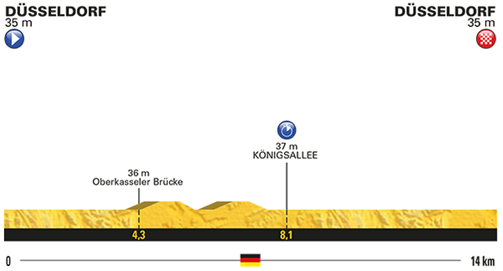 1. etapa profil Tour de France 2017