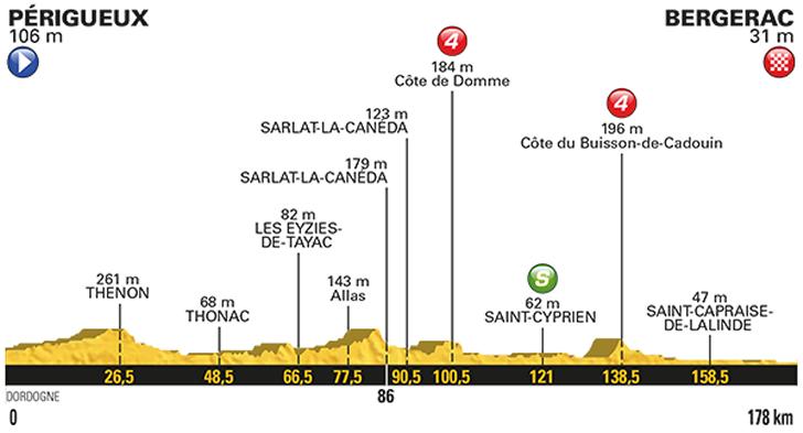 10. etapa profil Tour de France 2017