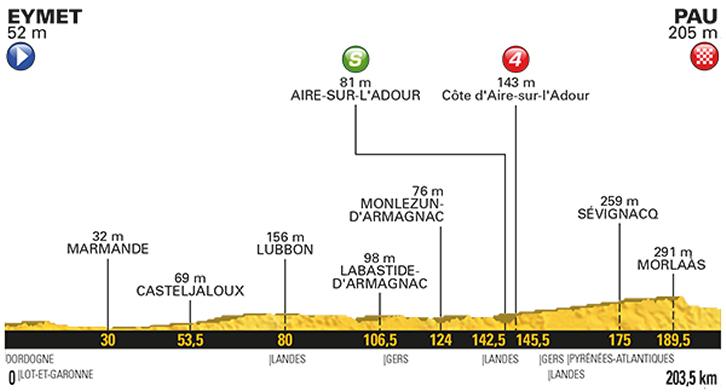 11. etapa profil Tour de France 2017