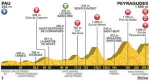 12. etapa profil Tour de France 2017