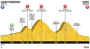 13. etapa profil Tour de France 2017