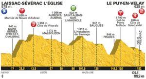 15. etapa profil Tour de France 2017