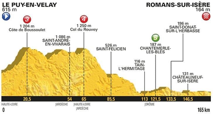 16. etapa profil Tour de France 2017