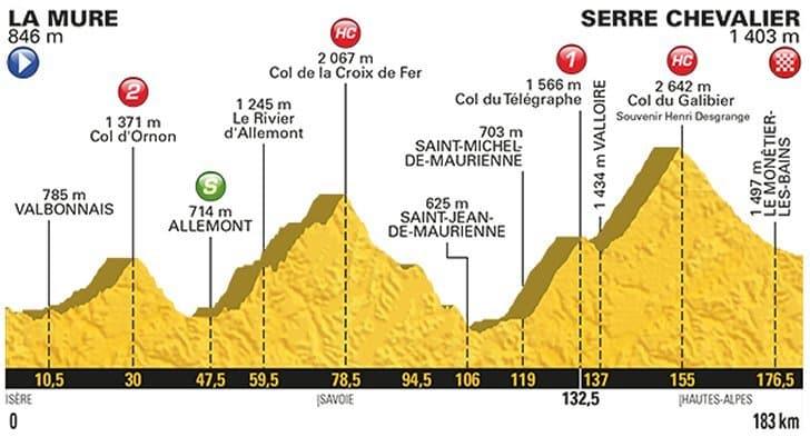 17. etapa profil Tour de France 2017