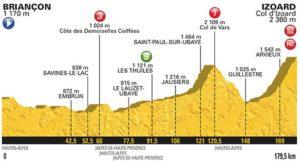 18. etapa profil Tour de France 2017