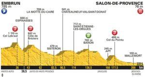 19. etapa profil Tour de France 2017
