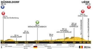 2. etapa profil Tour de France 2017