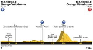20. etapa profil Tour de France 2017