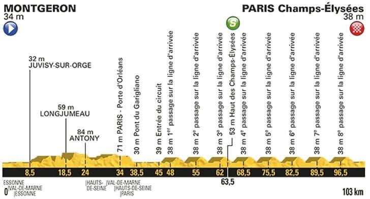 21. etapa profil Tour de France 2017