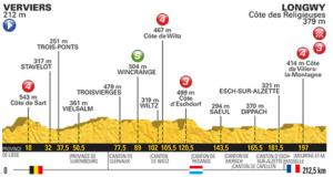 3. etapa profil Tour de France 2017