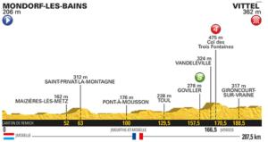 4. etapa profil Tour de France 2017