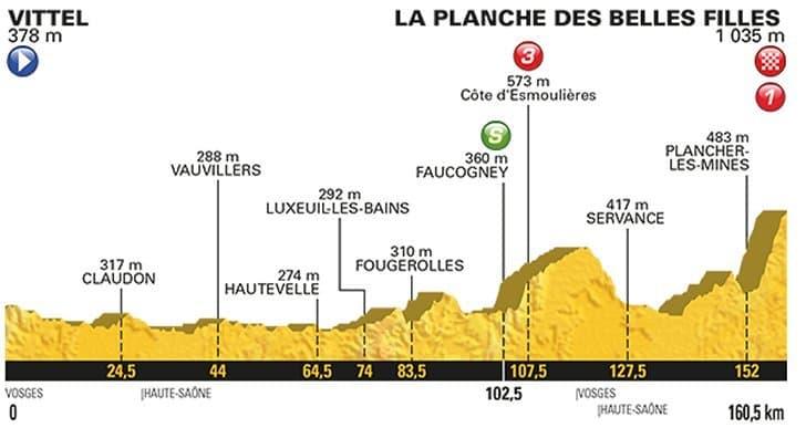 5. etapa profil Tour de France 2017
