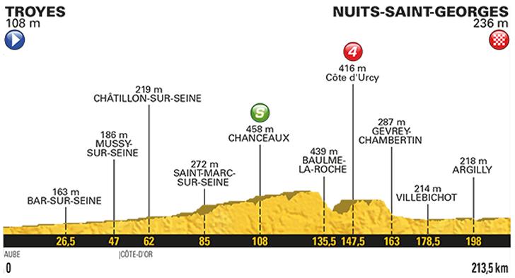 7. etapa profil Tour de France 2017